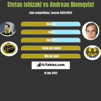 Stefan Ishizaki vs Andreas Blomqvist h2h player stats