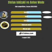 Stefan Ishizaki vs Anton Wede h2h player stats