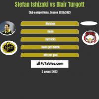 Stefan Ishizaki vs Blair Turgott h2h player stats