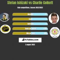 Stefan Ishizaki vs Charlie Colkett h2h player stats