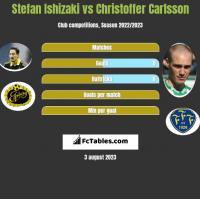 Stefan Ishizaki vs Christoffer Carlsson h2h player stats