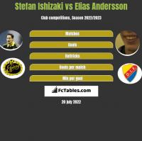 Stefan Ishizaki vs Elias Andersson h2h player stats