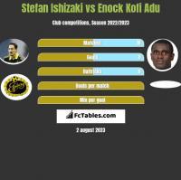 Stefan Ishizaki vs Enock Kofi Adu h2h player stats
