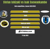 Stefan Ishizaki vs Isak Ssewankambo h2h player stats