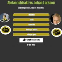 Stefan Ishizaki vs Johan Larsson h2h player stats