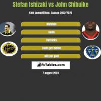 Stefan Ishizaki vs John Chibuike h2h player stats