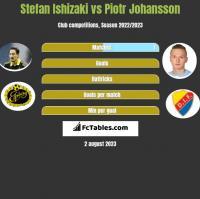 Stefan Ishizaki vs Piotr Johansson h2h player stats
