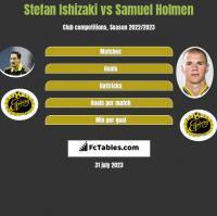 Stefan Ishizaki vs Samuel Holmen h2h player stats