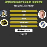 Stefan Ishizaki vs Simon Lundevall h2h player stats