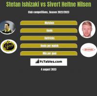 Stefan Ishizaki vs Sivert Heltne Nilsen h2h player stats