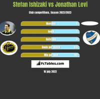 Stefan Ishizaki vs Jonathan Levi h2h player stats
