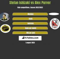 Stefan Ishizaki vs Alex Purver h2h player stats