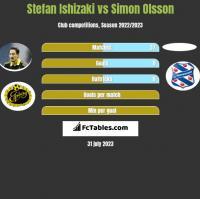Stefan Ishizaki vs Simon Olsson h2h player stats