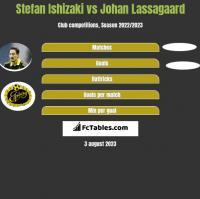 Stefan Ishizaki vs Johan Lassagaard h2h player stats