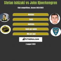 Stefan Ishizaki vs John Bjoerkengren h2h player stats