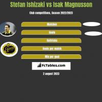 Stefan Ishizaki vs Isak Magnusson h2h player stats