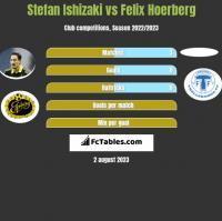 Stefan Ishizaki vs Felix Hoerberg h2h player stats