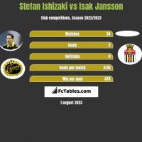 Stefan Ishizaki vs Isak Jansson h2h player stats