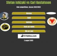 Stefan Ishizaki vs Carl Gustafsson h2h player stats