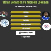 Stefan Johansen vs Ademola Lookman h2h player stats
