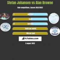 Stefan Johansen vs Alan Browne h2h player stats