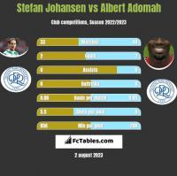 Stefan Johansen vs Albert Adomah h2h player stats