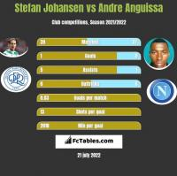 Stefan Johansen vs Andre Anguissa h2h player stats