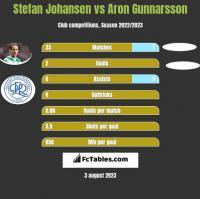 Stefan Johansen vs Aron Gunnarsson h2h player stats