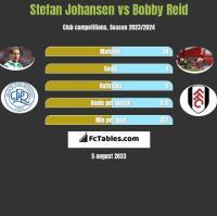 Stefan Johansen vs Bobby Reid h2h player stats