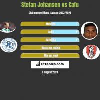 Stefan Johansen vs Cafu h2h player stats