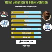 Stefan Johansen vs Daniel Johnson h2h player stats