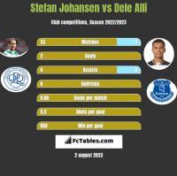 Stefan Johansen vs Dele Alli h2h player stats