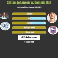 Stefan Johansen vs Dominic Ball h2h player stats