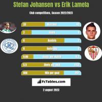 Stefan Johansen vs Erik Lamela h2h player stats