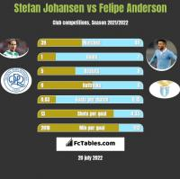 Stefan Johansen vs Felipe Anderson h2h player stats