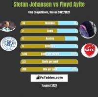 Stefan Johansen vs Floyd Ayite h2h player stats