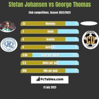 Stefan Johansen vs George Thomas h2h player stats