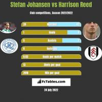 Stefan Johansen vs Harrison Reed h2h player stats
