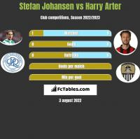 Stefan Johansen vs Harry Arter h2h player stats