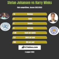 Stefan Johansen vs Harry Winks h2h player stats