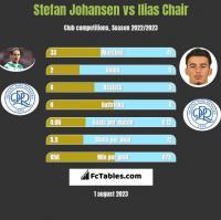 Stefan Johansen vs Ilias Chair h2h player stats