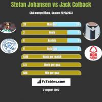 Stefan Johansen vs Jack Colback h2h player stats