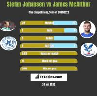 Stefan Johansen vs James McArthur h2h player stats
