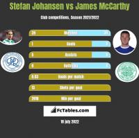 Stefan Johansen vs James McCarthy h2h player stats