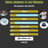 Stefan Johansen vs Jazz Richards h2h player stats