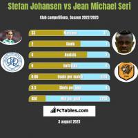 Stefan Johansen vs Jean Michael Seri h2h player stats