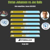 Stefan Johansen vs Joe Ralls h2h player stats