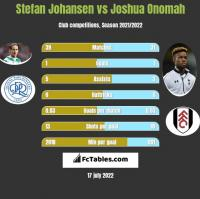 Stefan Johansen vs Joshua Onomah h2h player stats