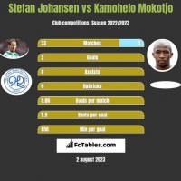 Stefan Johansen vs Kamohelo Mokotjo h2h player stats