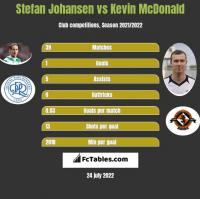 Stefan Johansen vs Kevin McDonald h2h player stats